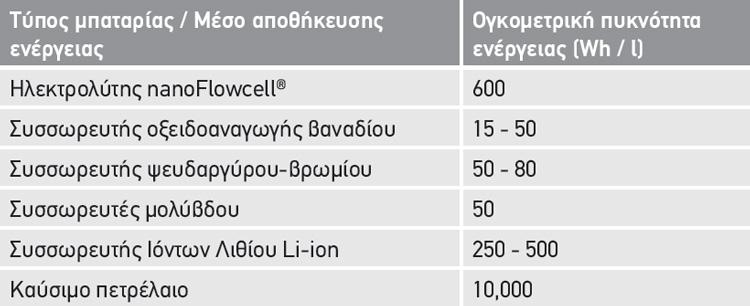 Πυκνότητα ενέργειας nanoFlowcell® μπαταριών ροής οξειδοαναγωγής σε σύγκριση με άλλα μέσα αποθήκευσης ενέργειας.