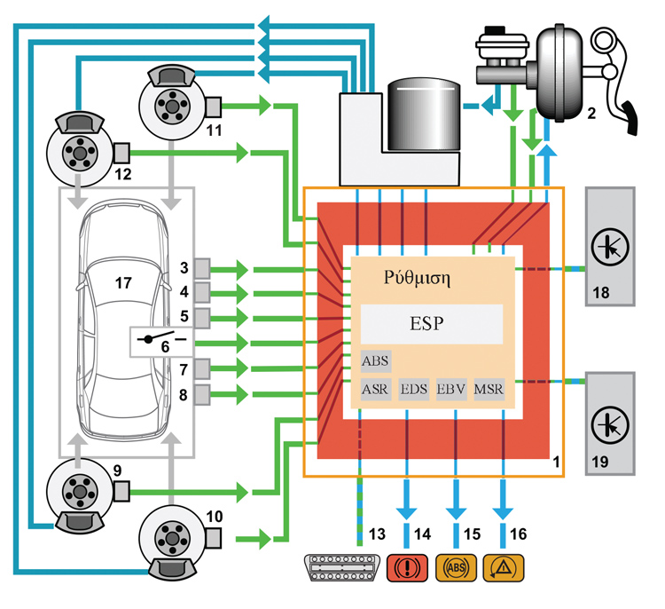 ESP – Ηλεκτρονικό πρόγραμμα ευστάθειας