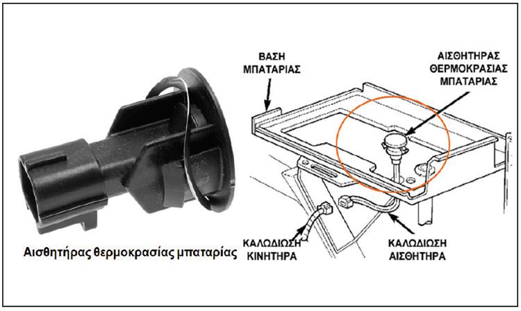 Σχήμα 5: Αισθητήρες συστήματος START-STOP