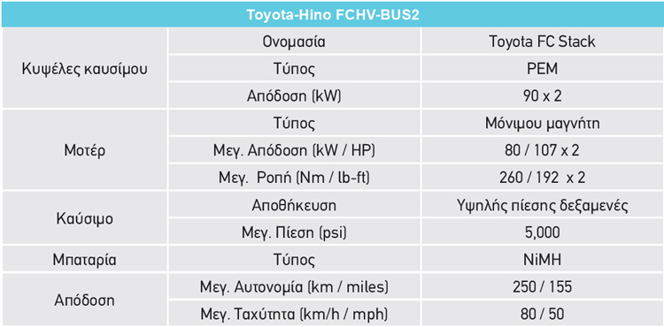 Toyota H2 Fuel Cell 06