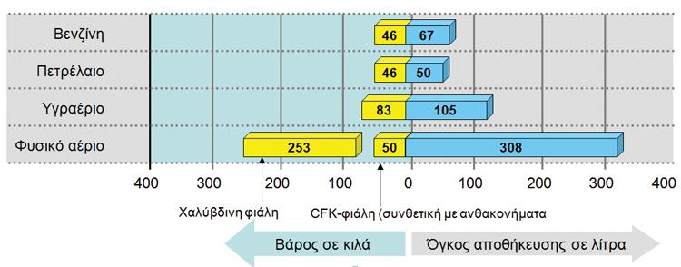 <em>Γράφημα απαιτούμενου όγκου αποθήκευσης (μπλε) και βάρους των ρεζερβουάρ (κίτρινο) για διάφορα καύσιμα</em>