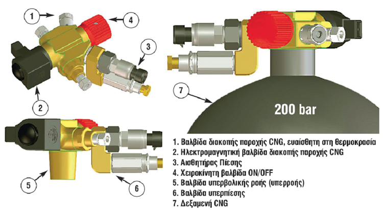 Δεξαμενές Φυσικού Αερίου (Compressed Natural Gas) οχημάτων