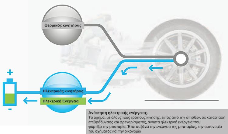 MP3 Hybrid Piaggio