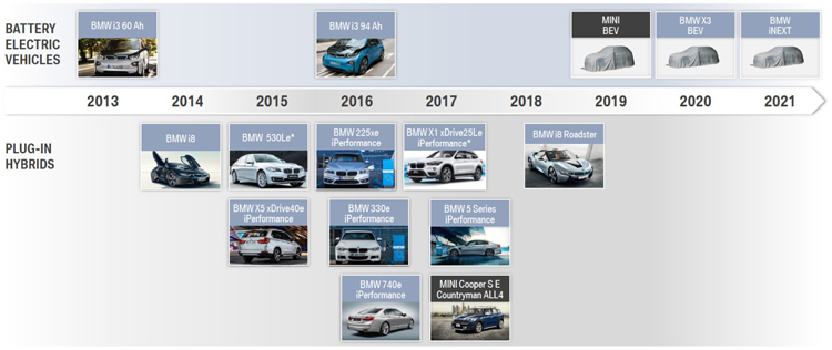 <strong><em>Εικόνα: Η τρέχουσα και μελλοντική οικογένεια των ηλεκτροκίνητων οχημάτων της BMW</em></strong>